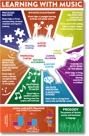 Learning With Music Infographic